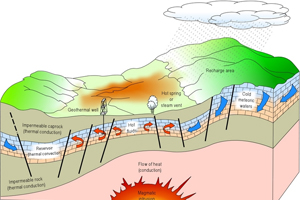 GeothermalF